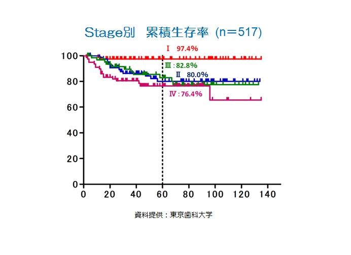 http://www.oralcancer.jp/%E3%82%B9%E3%83%86%E3%83%BC%E3%82%B8%E5%88%A5%E7%94%9F%E5%AD%98%E7%8E%87.jpg