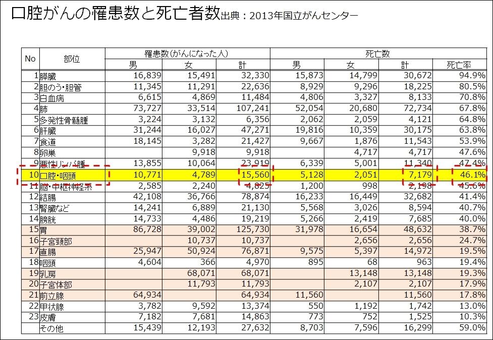 http://www.oralcancer.jp/%E6%AD%BB%E4%BA%A1%E6%95%B0946.jpg