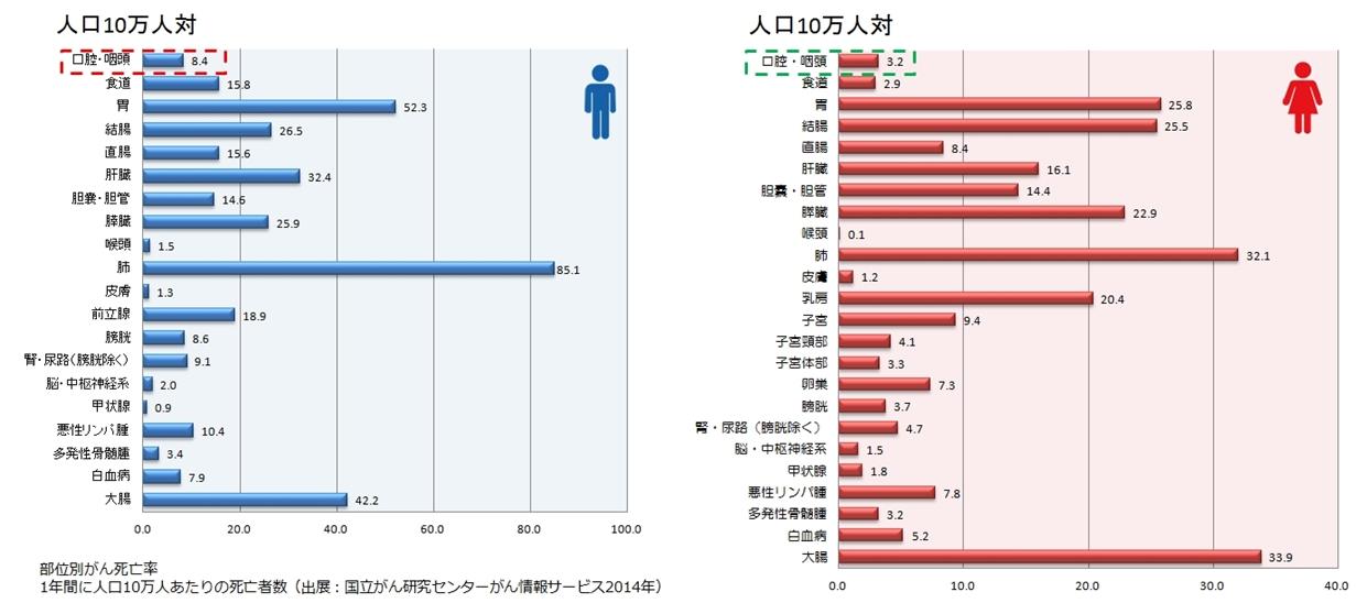 http://www.oralcancer.jp/%E9%83%A8%E4%BD%8D%E5%88%A5%E3%81%8C%E3%82%93%E6%AD%BB%E4%BA%A1%E7%8E%87%EF%BC%88%E7%94%B7%E5%A5%B3%EF%BC%89.jpg